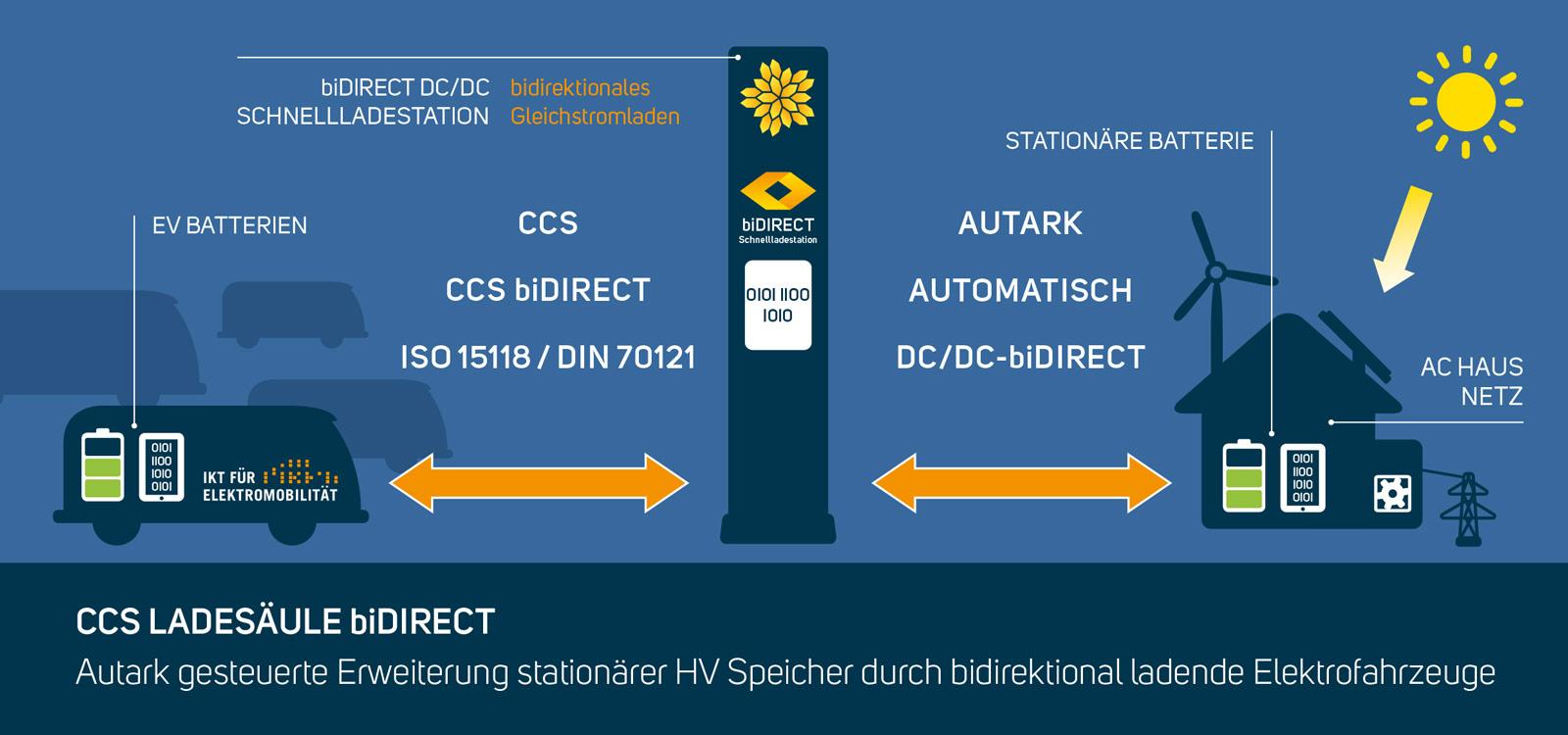 Streetscooter wird bidirektional und CCS-ladefähig | emobicon